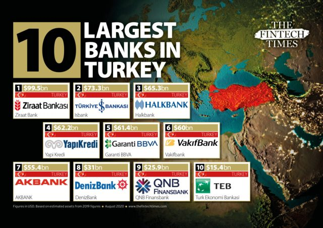 Here are the top ten largest banks in Turkey SOURCE The FinTech Times August 2020 by Richie Santosdiaz