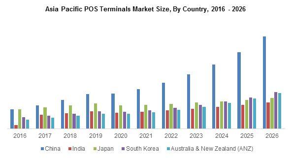 Asis Pacific POS terminals market size