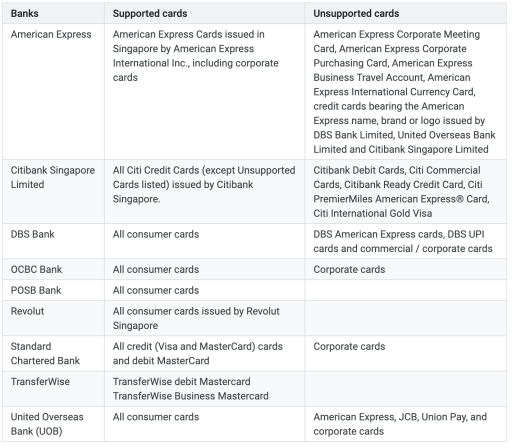 Google Pay Supported Cards1