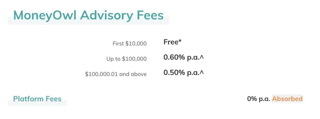 MoneyOwl Fees 20201