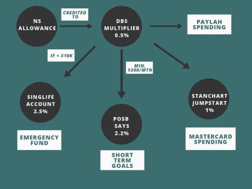 NSF Savings Account Latest
