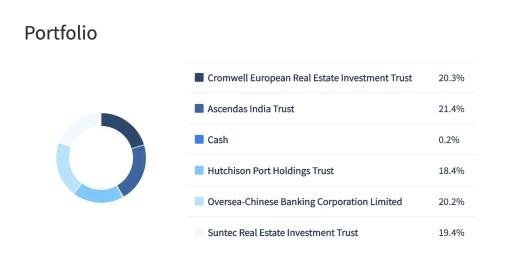 PyInvesting StocksCafe Backtest Portfolio