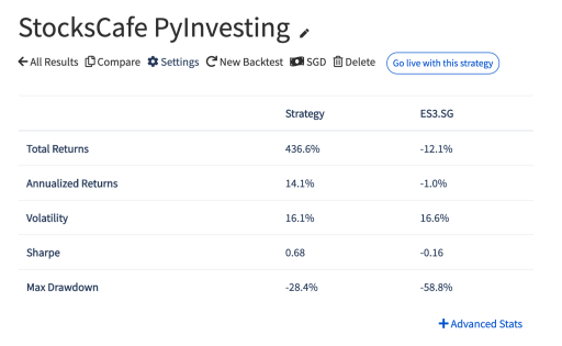 PyInvesting StocksCafe Backtest Results