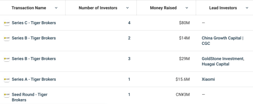 Tiger Brokers Crunchbase Funding