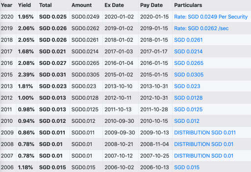 A35 Dividend Payout