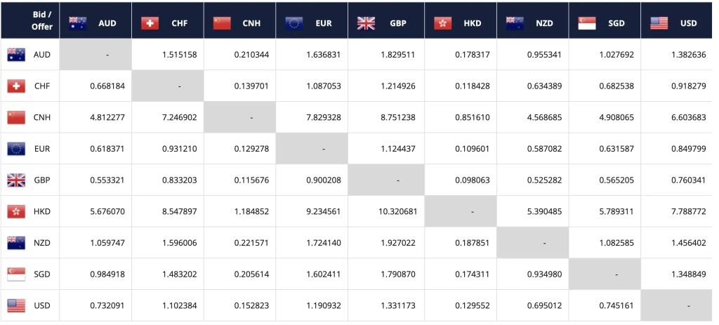 FSMOne Exchange Rate 2