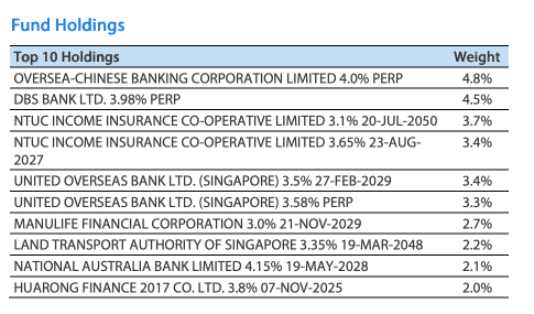 MBH Top 10 Holdings
