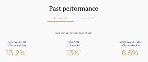 Syfe Equity100 10 Year Return