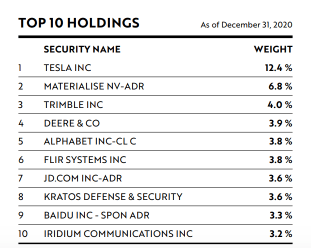 ARKQ Top 10 Holdings