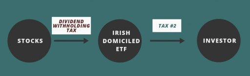 Dividend Withholding Tax On Irish Domiciled ETF