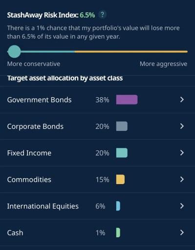 StashAway 6.5 Percent Asset Allocation