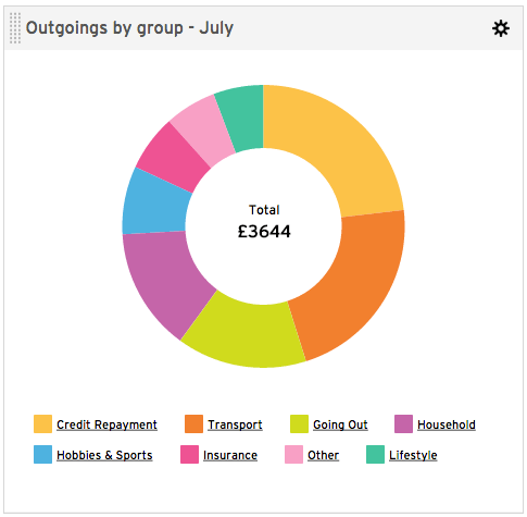July Expenses Report