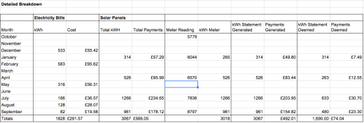 Solar PV one year detailed breakdown