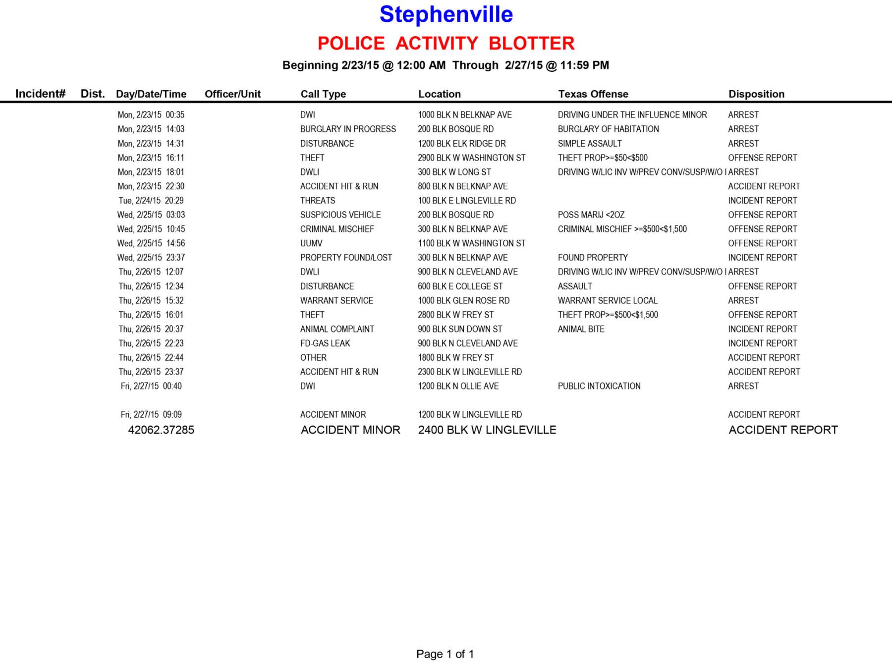 20150223-0227 Police Activity Blotter