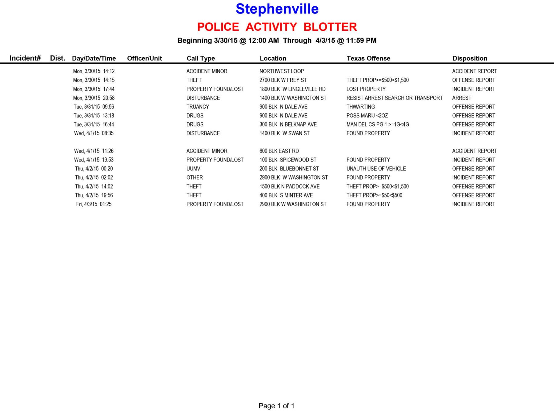 20150330-0403 Police Activity Blotter
