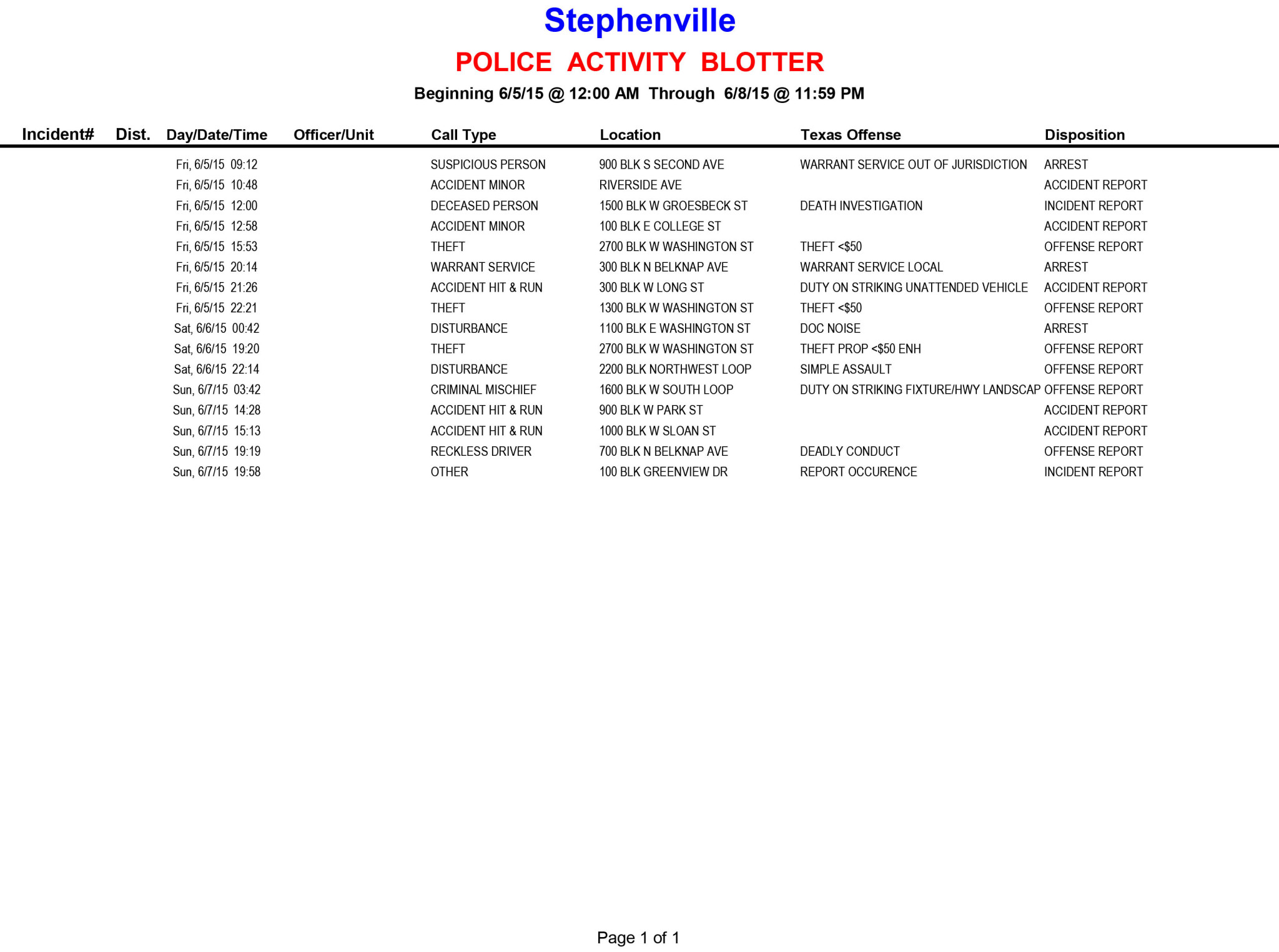 20150605-0608 Police Activity Blotter
