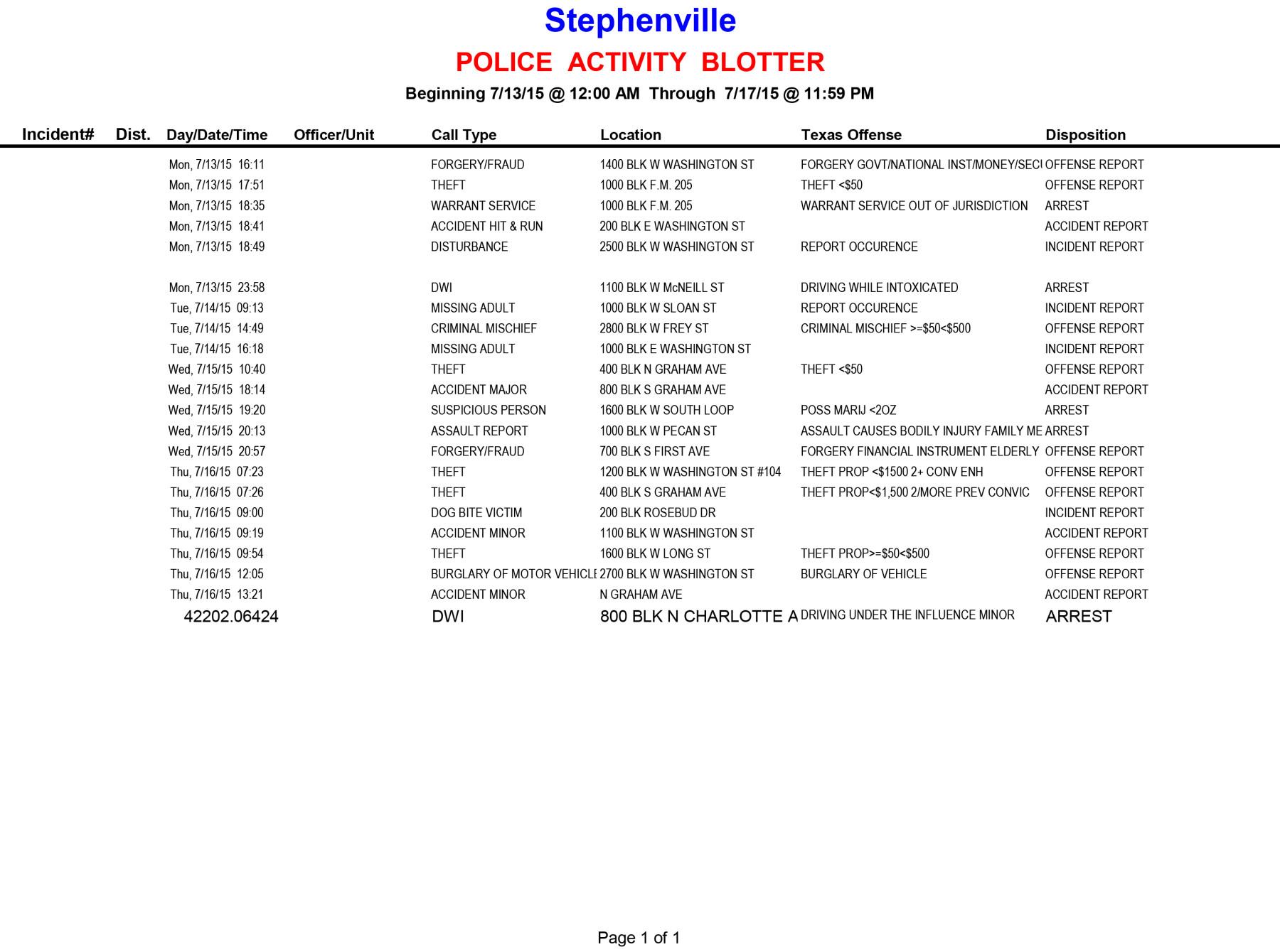 20150713-0717 Police Activity Blotter