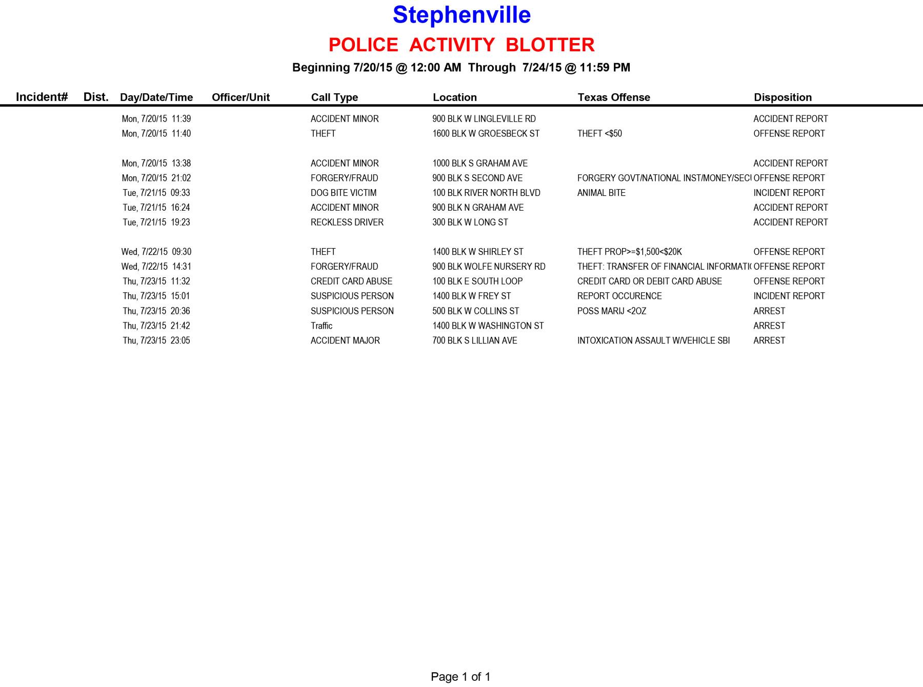 20150720-0724 Police Activity Blotter