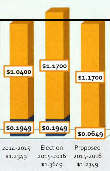 Note: The line across this inset of the larger bar graph above shows taxes will not increase as long as voters support the district moving money from debt funding to maintenance and operations funding.