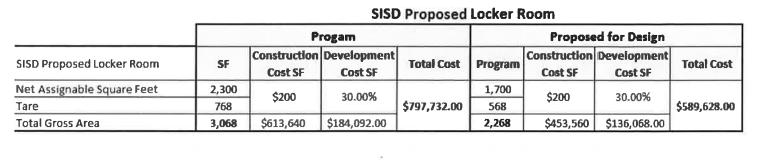 A proposed SISD locker room at Tarleton Memorial Stadium is still being debated.