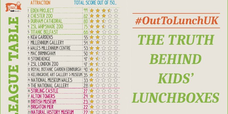 The Truth Behind Kids' Lunchboxes - #OutToLunchUK