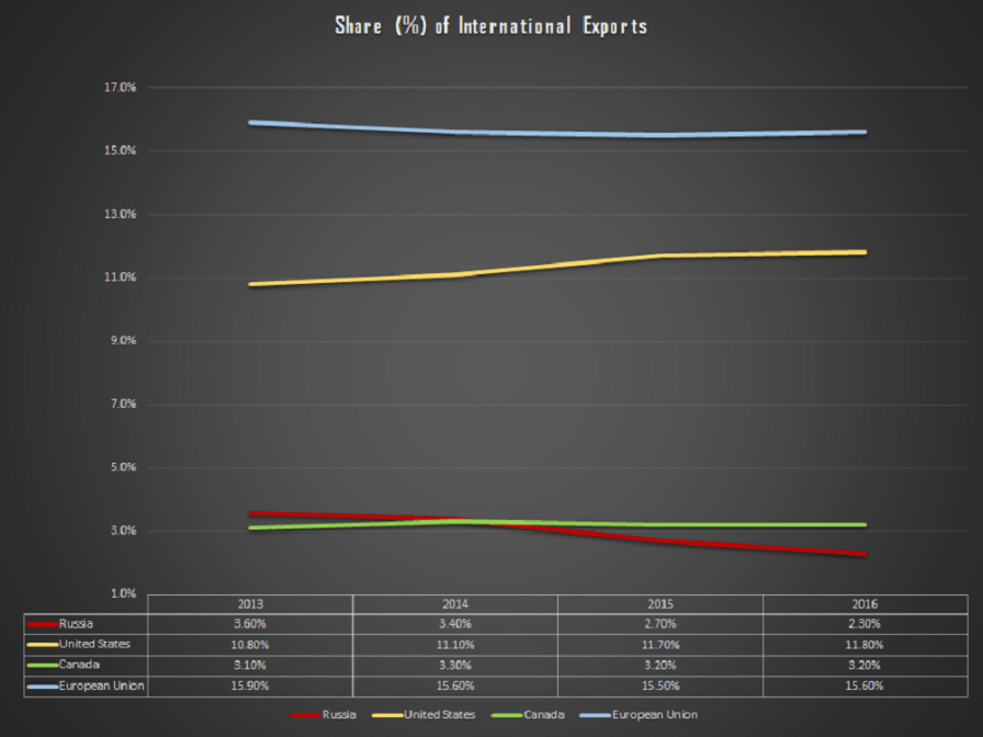 The Foreign Analyst - Russia vs The West: Evolution of share of international exports between 2013 and 2016