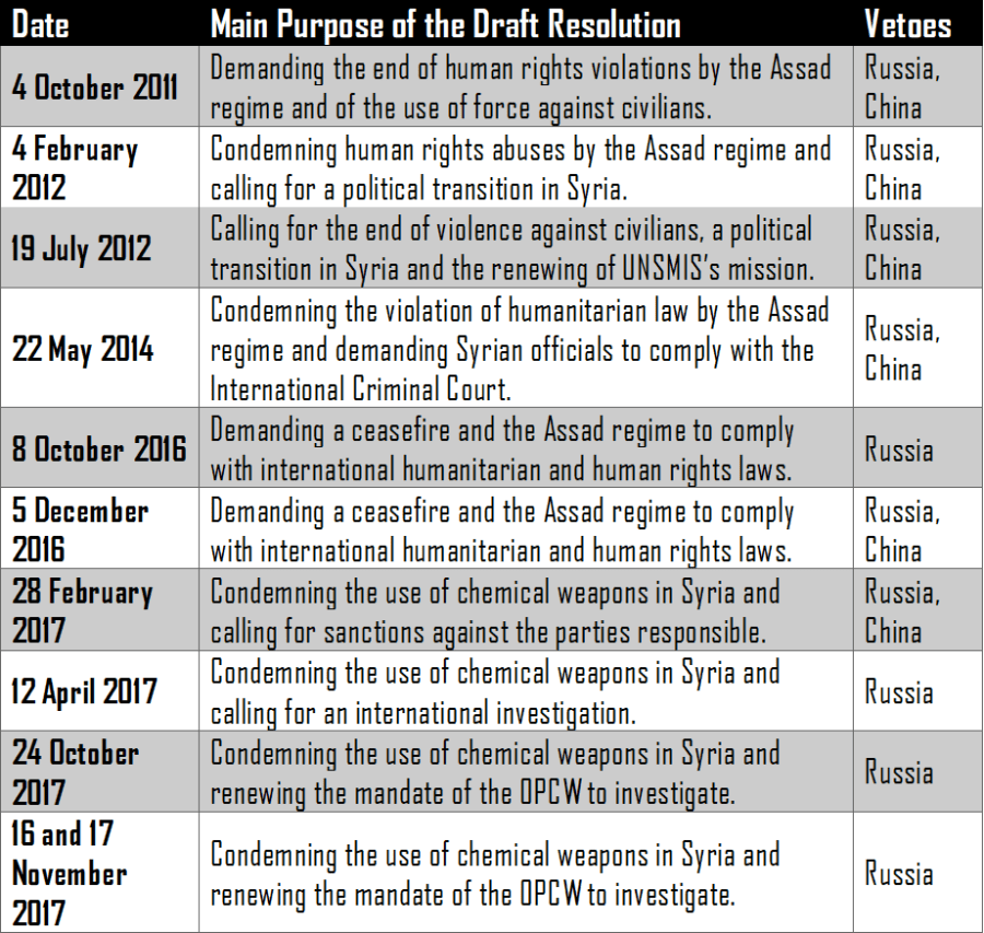 Cold War 2.0 - Russian Vetoes on the Syrian Crisis at the UNSC