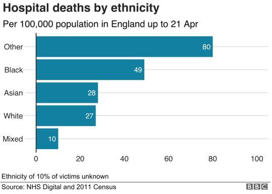 Death numbers