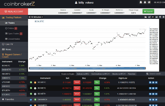 CoinBrokerz CFD Trading Platform