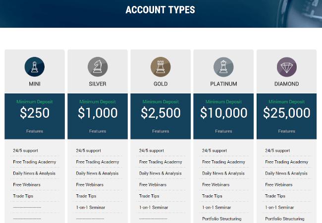 WiseTrader Account Types