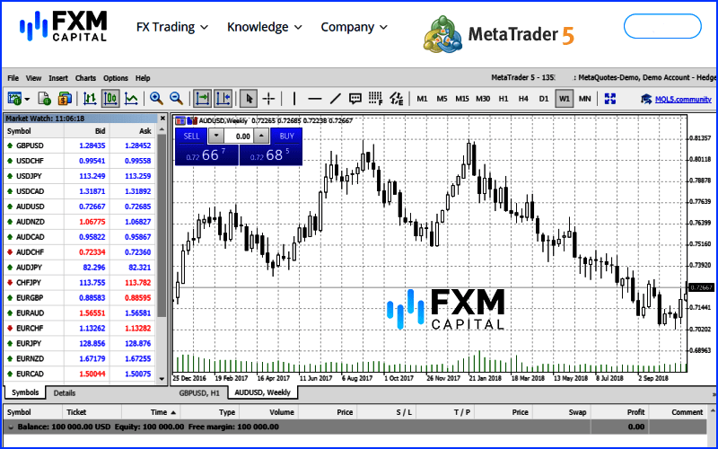 FXMCapital Forex Broker MT5 Trading Software