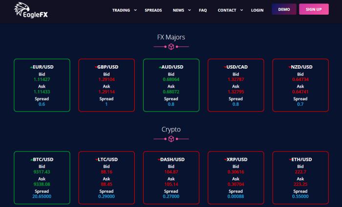 EagleFX Trading Spreads