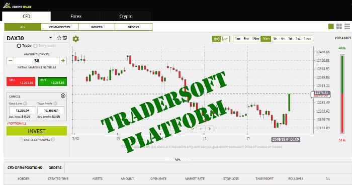 ProfitTrade Broker Official Review