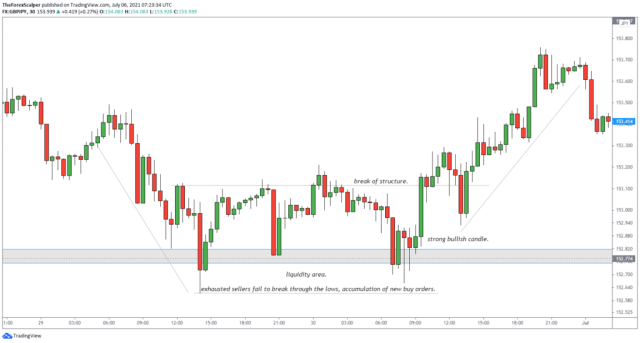 How to exchange GBPJPY