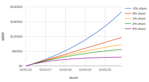 Startup churn rate