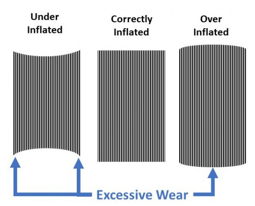 Effect of Inflation on Tire Wear