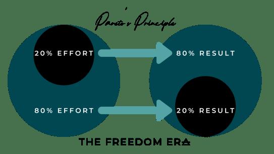 Paretos Principle