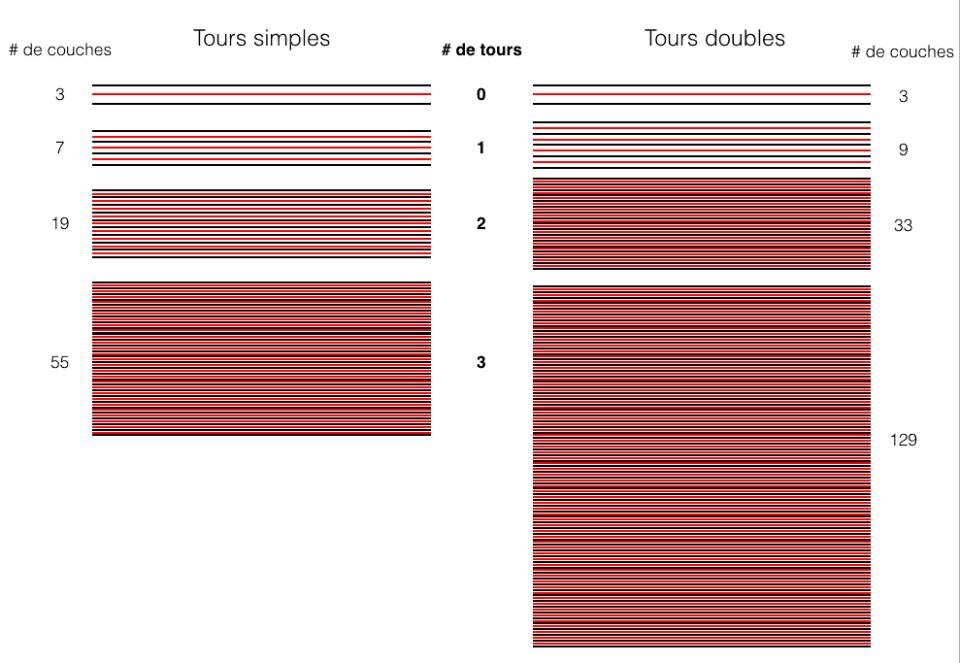 nombre de couches par nombre de tours