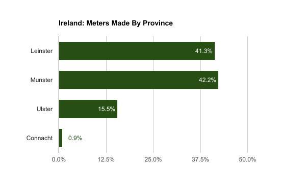 Ireland, meters made