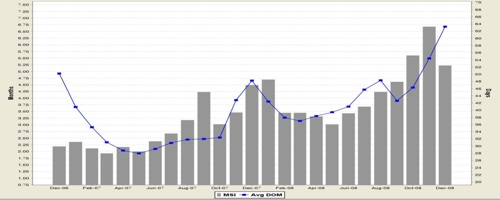 San Francisco Sales Rate (DOM) Condo and Single Family Residence