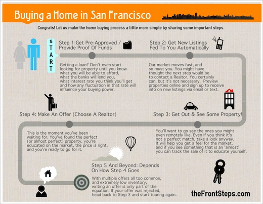 5 Steps to Buying A Home In San Francisco