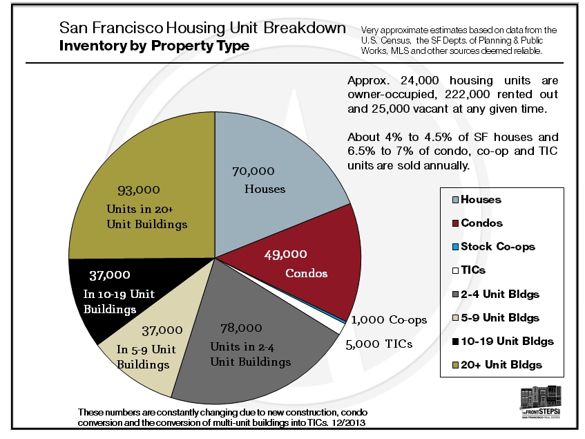 Prices Jumping – Yet Again – Across San Francisco