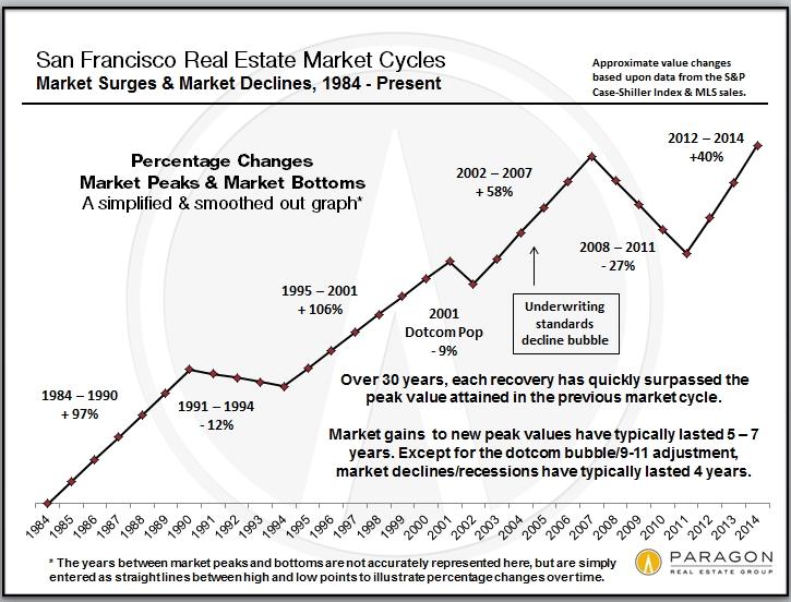 Recessions, Recoveries & Bubbles