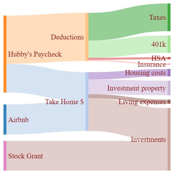 sankeymatic-money-graph