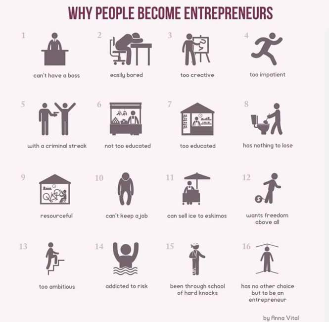 Infographics for Entrepreneurs