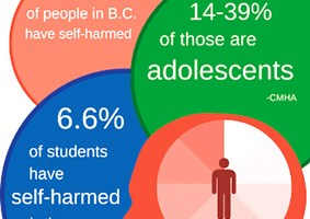 NTNL_self-harm infographic by Alexis Stockford - The Omega_WEB