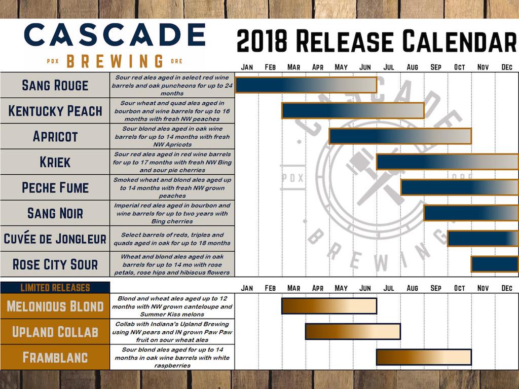 Cascade 2018 Releases