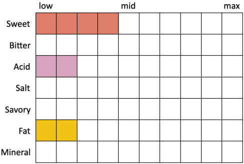 Perceived Specs for Stone Notorious P.O.G. (Swwet 4, Bitter 0, Acid 2, Salt 0, Savory 0, Fat 2, Mineral 0)