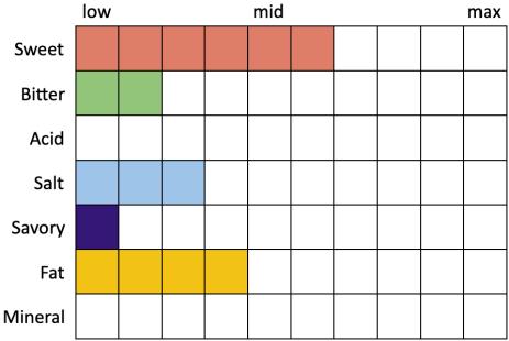 Perceived Specs for Ayinger Oktober Fest-Märzen (Sweet 6, Bitter 2, Acid 0, Salt 3, Savory 1, Fat 4)