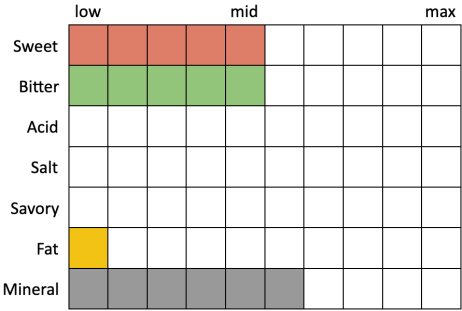 Perceived Specs for Modern Times Space Ways (Sweet 5, Bitter 5, Acid 0, Salt 0, Savory 0, Fat 1, Mineral 6)
